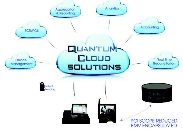 Cloud Based Electronic Cash Register Commerce Payment Solution