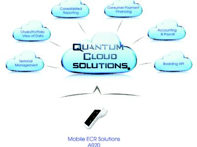Mobile POS A920 with Quantum cloud